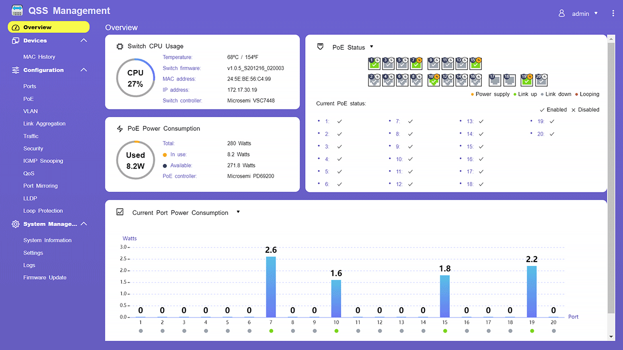 Overview Dashboard  View real-time information about switch CPU usage, PoE power consumption, and port status.